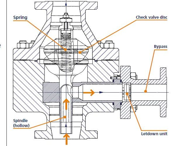 arc valves